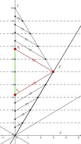 Minkowsi-Diagramm zu Zwillingsparadoxon